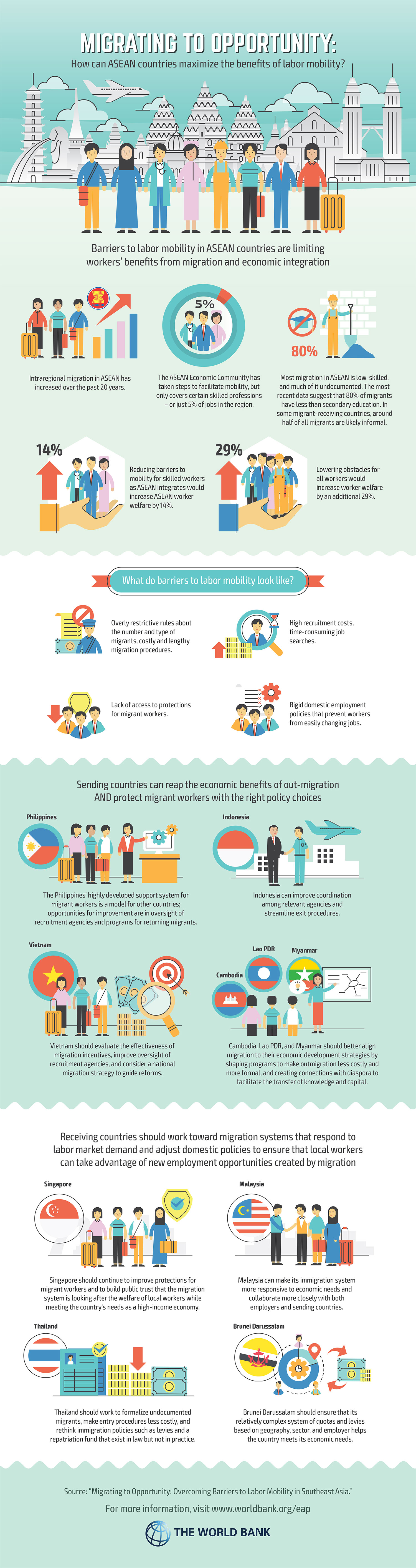 ASEAN-Labor-Mobility-Report-Infographic - Good News Pilipinas