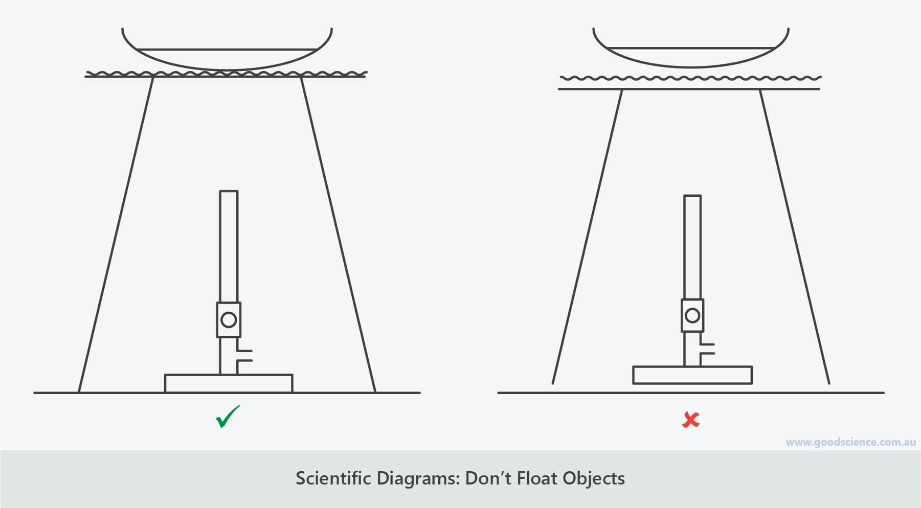 Scientific Diagrams