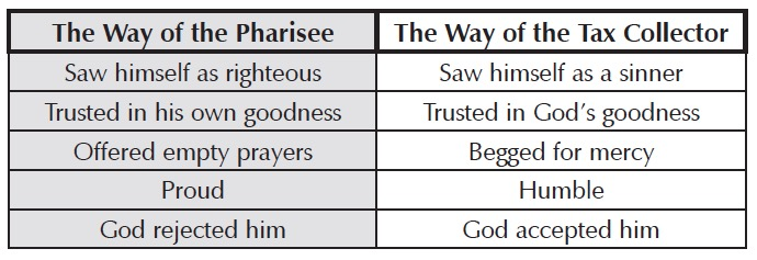 Pharisee vs Tax Collector
