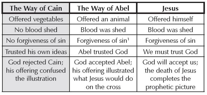 p312-cain-abel-jesus