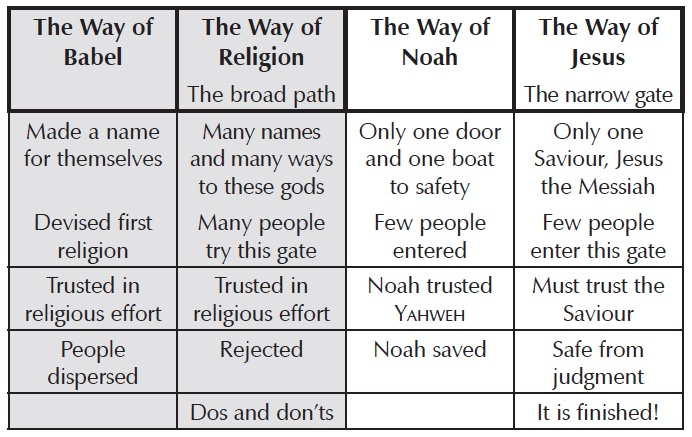 p314-babel-noah-religion-jesus