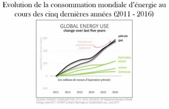Graphique : évolution de la consommation mondiale d'énergie