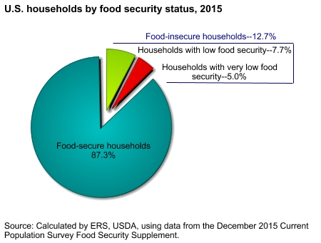 USA food insecurity graph