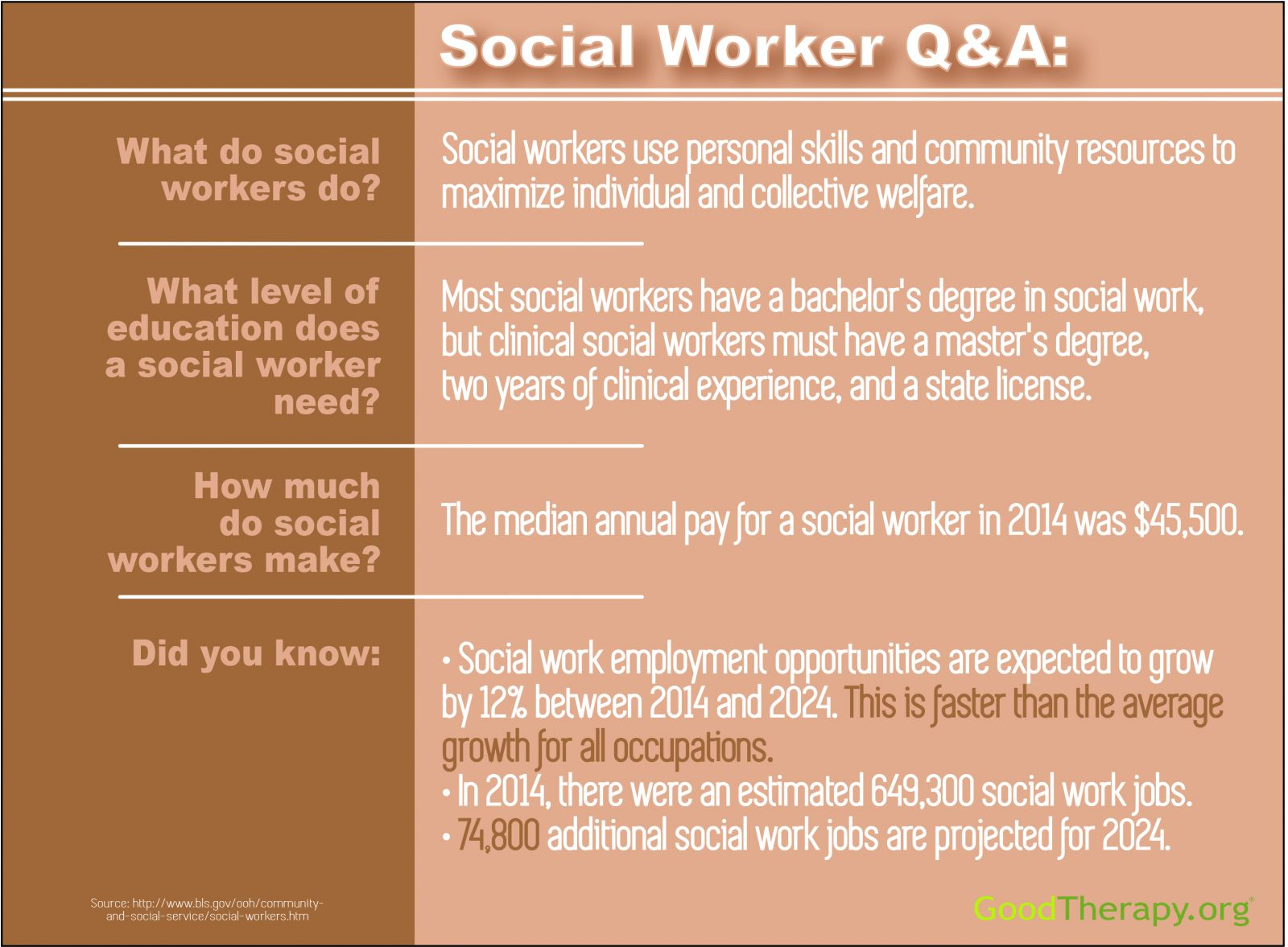 Find A Social Worker And Learn More About Social Work