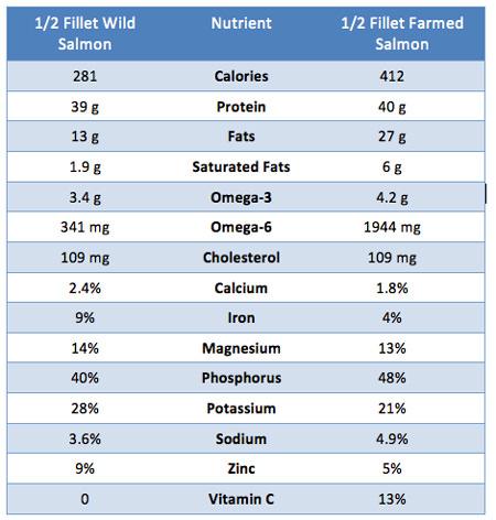 salmon nutrition, salmon