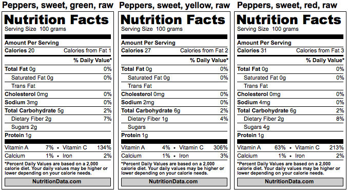 Bell Pepper Nutrition facts