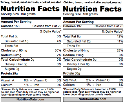 turkey vs chicken nutrtition facts