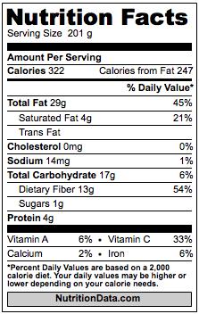Avocado Calories nutrition facts