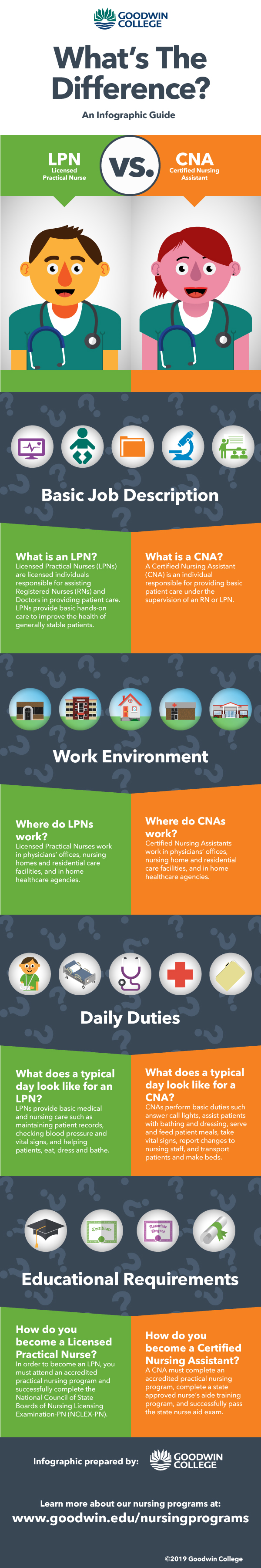 LPN Vs CNA Careers Infographic