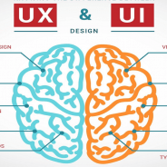How to choose the best UI UX Design studio – The Best Approach & Methodology