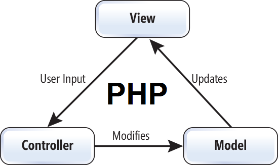 Principles of MVC for PHP Developers