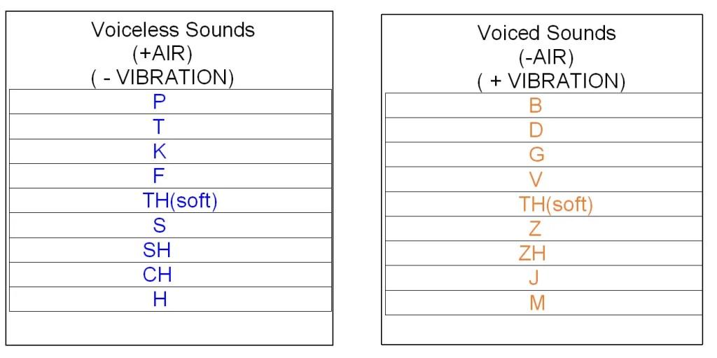 Voicelessand VoicedSounds