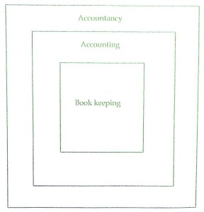 Relationship and Differences between Bookkeeping and Accounting