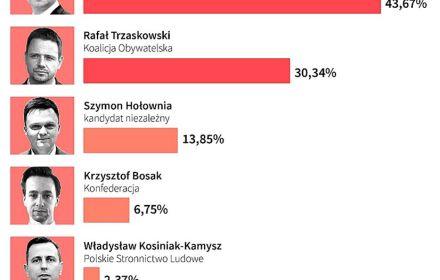 Вибори президента Польщі: оброблено 99,78% даних