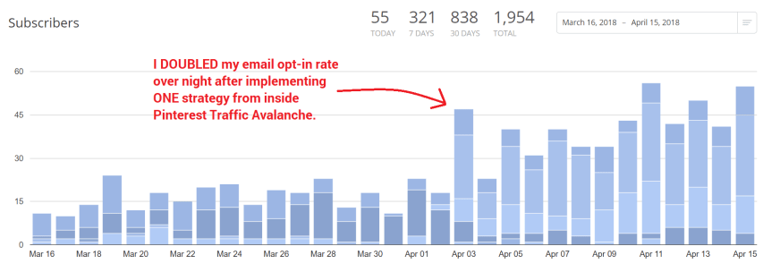 increase Pinterest traffic and email subscribers