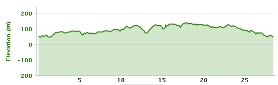 10-02-2013 bike ride rlevation-graph