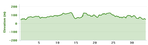 17-02-2013 bike ride elevation graph
