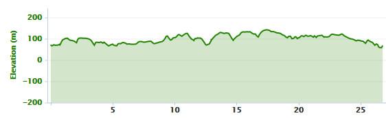 24-01-2016 - bike ride elevation graph