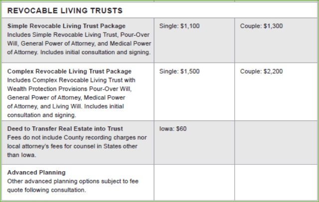 Living Trusts graph