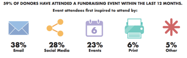 Fundraising Events - 2017 Global Trends in Giving Report