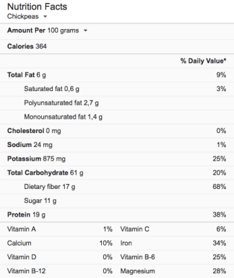 Chickpeas Nutritional Information