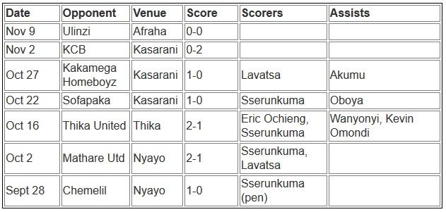 Gor Mahia matches 2013