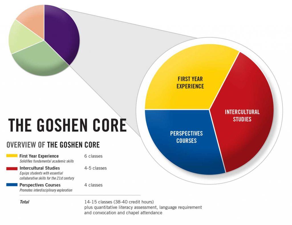 The Goshen Core Curriculum Amp Courses