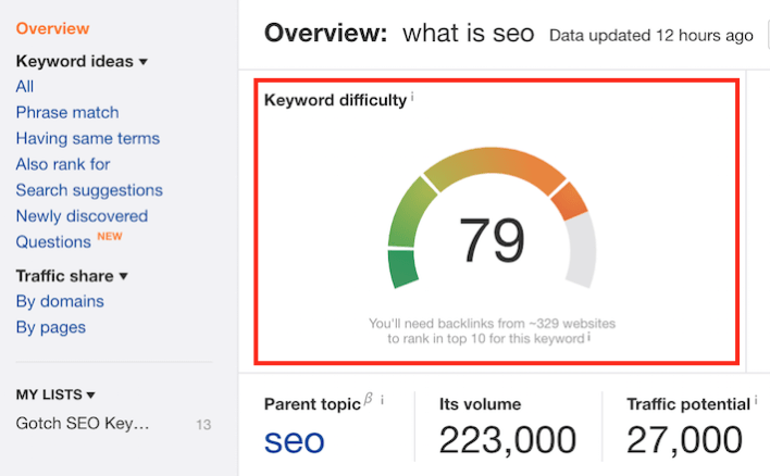 Keyword Difficultly Ahrefs