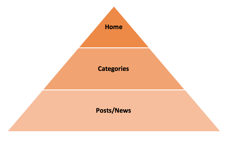 Model News Site Structure