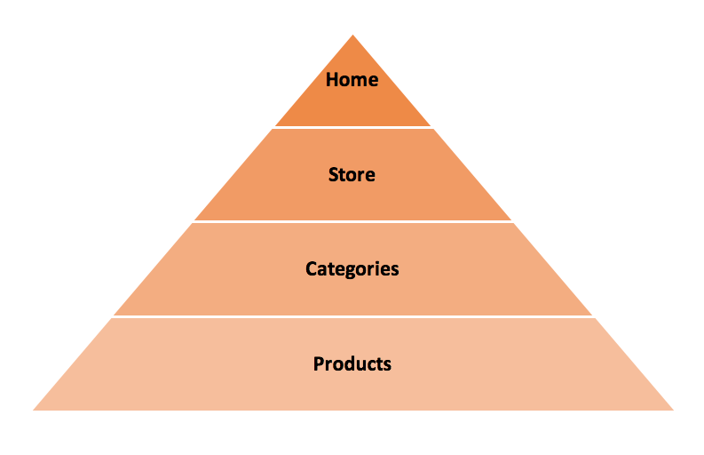 Model eCommerce site structure