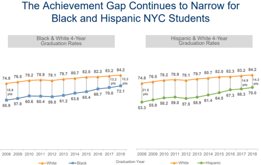 10 achievement gap