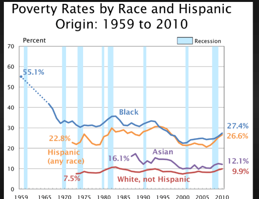 2 poverty rates