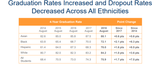 7 grad rates dropout rates