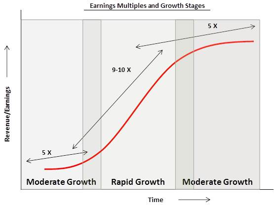 Earnings Multiples and Stages of Growth