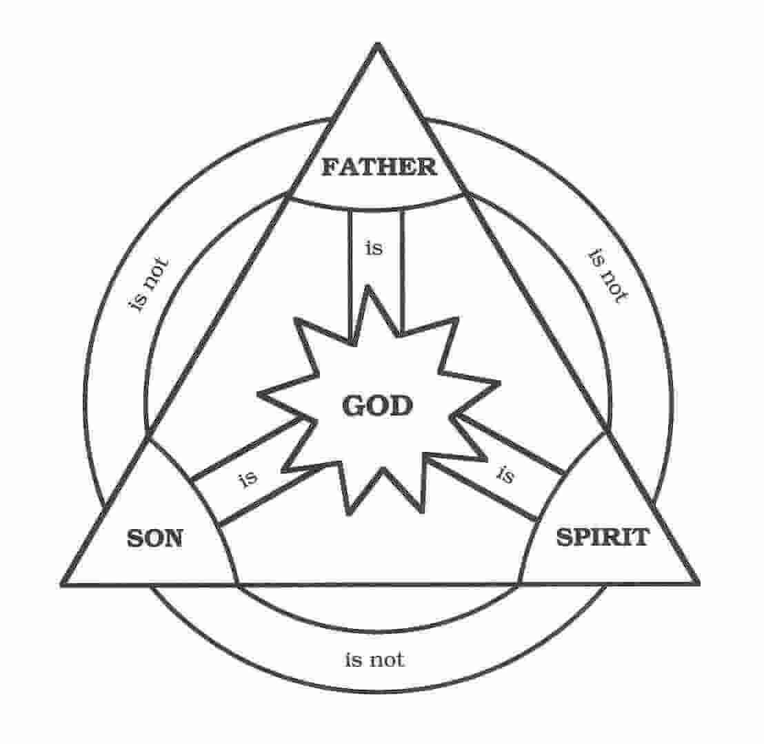 What Is Trinitarianism Is Trinitarianism Biblical