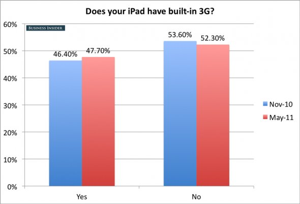 iPad 3G or WiFi
