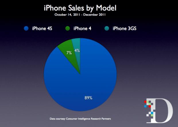 iphone sales breakdown