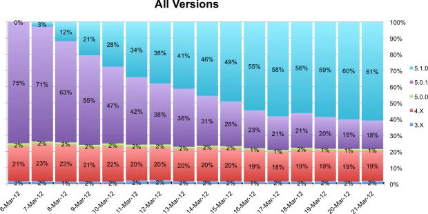 iOS 5.1 adoption rate