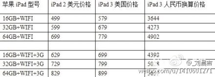 iPad 3 Price Will Likely Start at $499
