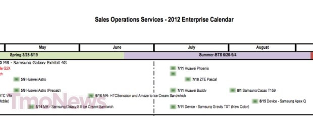 T-Mobile Android 4.0 Update Roadmap Reveals Long Waits