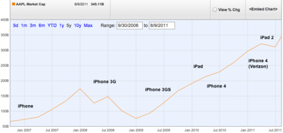 Apple Market Cap Mobile