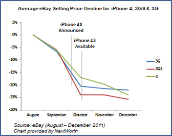iPhone trade in prices and timing