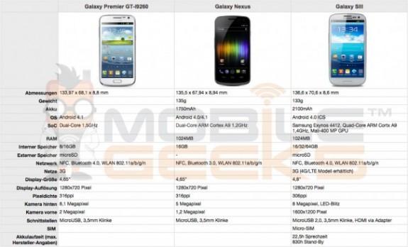 Galaxy-Premier-GT-I9260-Galaxy-Nexus-2-vs-Galaxy-S3-vs-Galaxy-Nexus-605x367