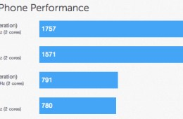 iPad fourth generation benchmarks