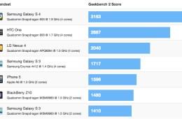Galaxy_S4_GeekBench_benchmarks