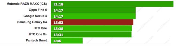 Galaxy S4 battery life talk time test.