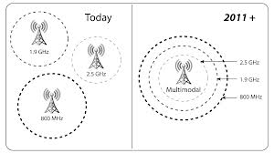 The old way of managing a tower is that you need separate towers for 2G, 3G, and 4G coverage. Each tower handles a specific band or spectrum for the right 2G, 3G, or 4G technology. Sprint's multi-modal towers combines not only the 2G, 3G, or 4G management into a single tower, but will allow the network to choose the right spectrum to handle a user's call. If a user is in a building, a lower frequency may be used for better in-building LTE coverage. If a user is outdoors in clear view of a tower, a higher frequency may be selected to allow faster LTE speeds.