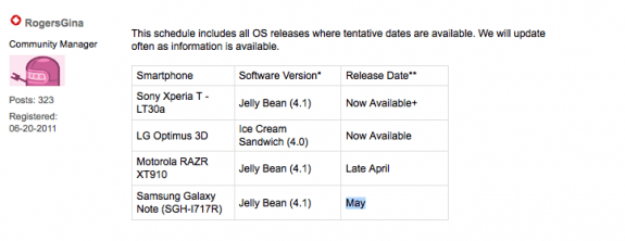The Galaxy Note Android 4.1 update on Rogers is slated for May.