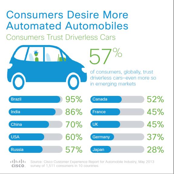 Cisco Autonomous Vehicle Survey