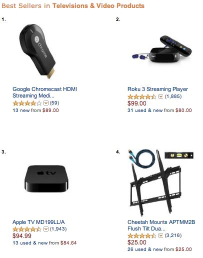 The ChromeCast surpasses the Apple TV in Amazon's Best Seller list.